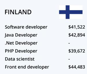 حقوق برنامه نویسی فنلاند