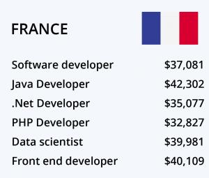 حقوق برنامه نویسی فرانسه