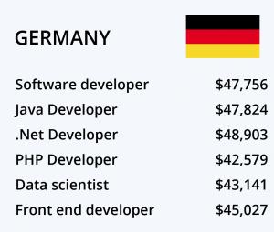 حقوق برنامه نویسی آلمان