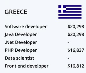 حقوق برنامه نویسی یونان