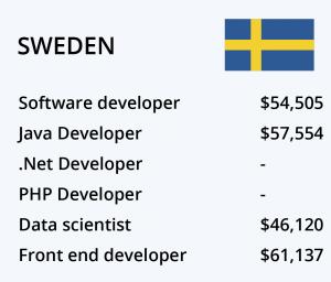 حقوق برنامه نویسی سوئد