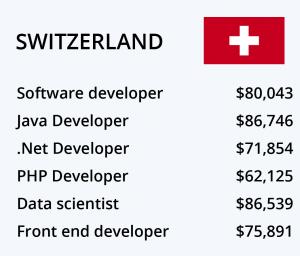 حقوق برنامه نویسی سوئیس